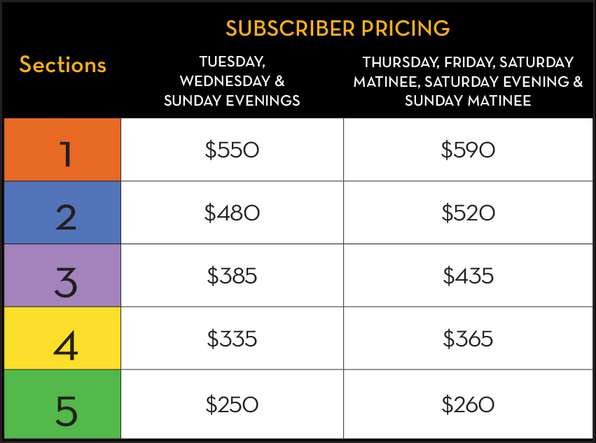 new subs pricing chart
